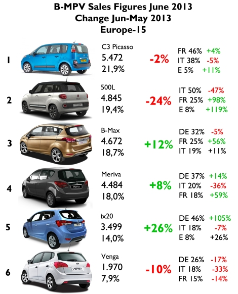 In June the Fiat 500L occupied second place as result of the big fall in Italy. Nevertheless it had a great month in France and Spain. The Citroën impresses thanks to the great result in Italy. Estimated data for the Citroën C3 Picasso in Sweden and Germany. Estimated data for the Fiat 500L in Sweden, Germany, and Austria. No data for the Hyundai ix20 in France. Source: see at the bottom of this post