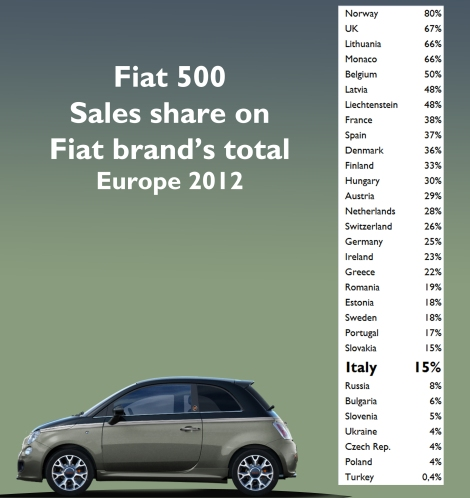 This graphic shows the percentage of the 500 sales over the total of the brand in European markets. In almost all of the countries, the 500 sales proportion is larger than in Italy. Source: Fiat Group's World data basis