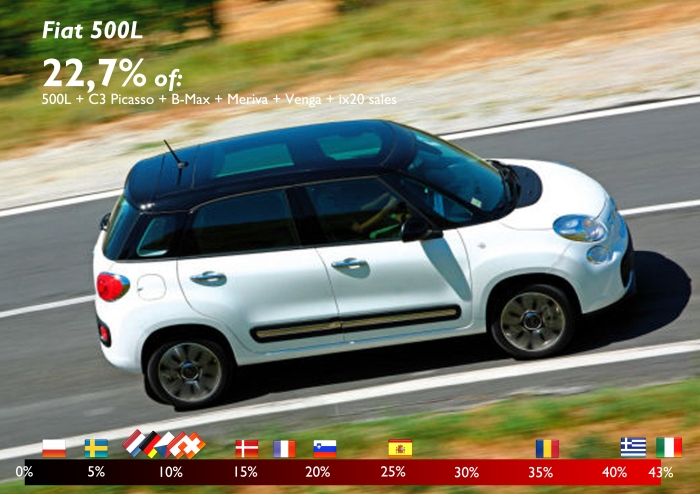 Total sales for the Fiat 500L, Citroën C3 Picasso, Ford B-Max, Opel Meriva, Hyundai ix20, and Kia Venga in Europe-15 in the first semester 2013, were 138.232 units. 22,7% of that total corresponded to the 500L. The small graphic shows the market share (of the total of the 6 models evaluated) of the 500L in each market. Source: see at the bottom of this post