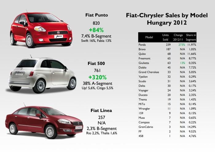 Good share within segments for the Punto, 500, Panda, Qubo, and Freemont. Source: see at the bottom of this post