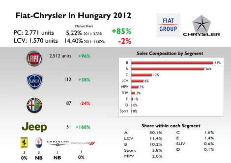 Strong growth for all the brands except for Alfa Romeo. Generally speaking, the group has a good position in Passenger Car market, and an excellent share in LCV market. Hungary is one of the few European markets where the group sells more B-Segment cars than city cars. Source: see at the bottom of this article