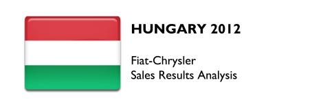 Hungary 2012