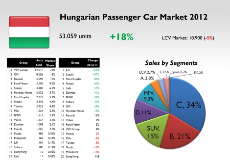 PC sales jumped 18% in contrast to what happened in the rest of Europe. The good economic momentum of the Hungarian economy allowed this result. Fiat-Chrysler occupied a decent position and was the third best performer compared to 2011 figures. Source: see at the bottom of this article