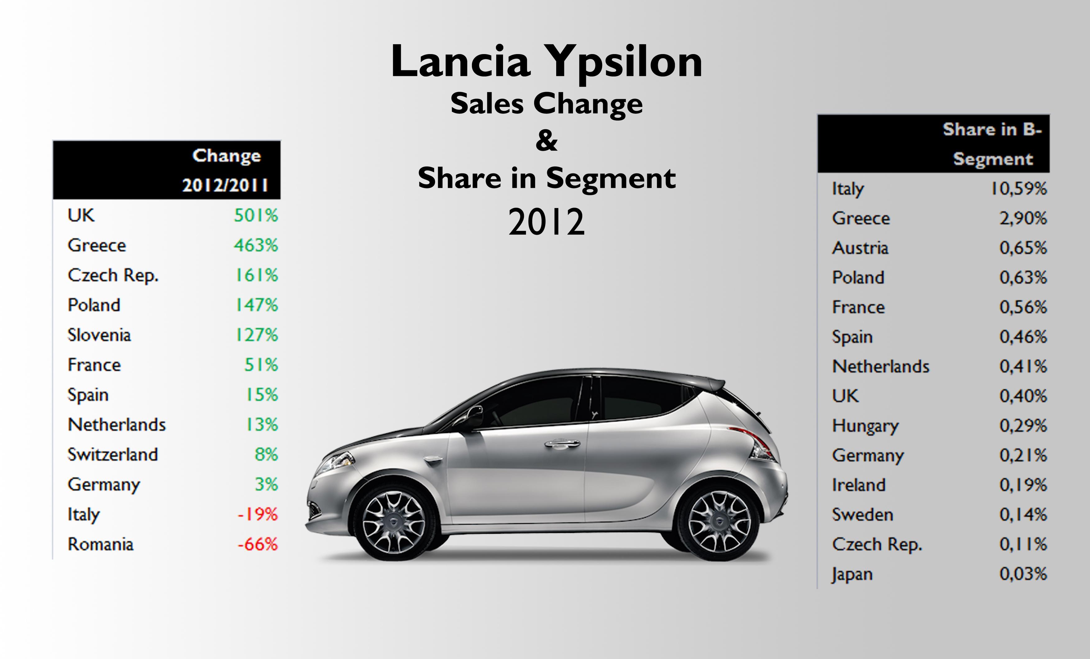 https://carindustryanalysis.files.wordpress.com/2013/07/lancia-ypsilon-2012-sales-analysis-by-change.jpg