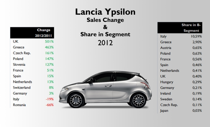 Thanks to the new generation, the Ypsilon had very good results in many markets compared to 2011 figures. But it is still a very low seller as it shows the second table, where only in two markets, it had a market share in B-Segment market above 1%. Source: see at the bottom of this post