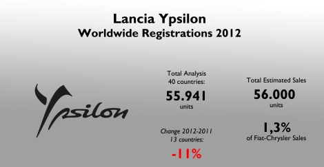 The Ypsilon is an important model in the Italian market (10,7% of the group's sales), but it is very unpopular outside its homeland. Source: see at the bottom of this post