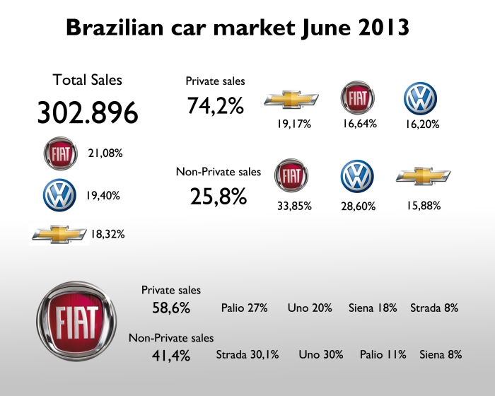This chart shows the Brazilian new-car market in June 2013 divided by private and non-private sales. Fiat is very strong among companies purchases, while is in the second position among final clients. This is not that good as purchases are more rational than emotional. This kind of sales (non-private) counted for 41% of the brand sales with the Strada leading the ranking by Fiat models. Source: Carplace Brazil