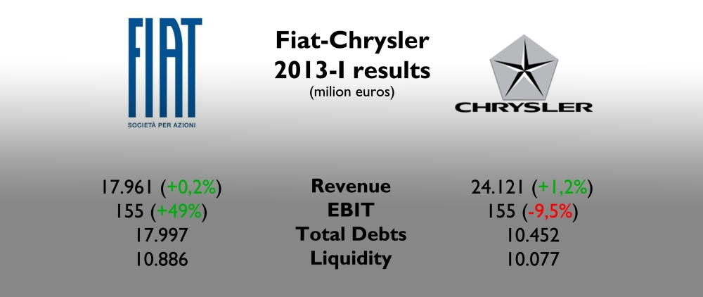 Fiat Spa (FGA + Ferrari + Maserati + Comau + Teskid + Magneti Marelli) counted for 43% of revenues (in line with 2012-I), but only 9% of EBIT (2012-I: 6%). European division hits its earnings a lot. In terms of debts and liquidity, both numbers are stable if compared to December 31st 2012. Source: Fiat-Chrysler 2013-Q2 Report