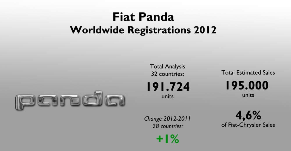Sales remained stable in 2012 thanks to the new generation and Italy. It is a key product fot the health of Fiat group in Europe. Source: see at the bottom of this post.