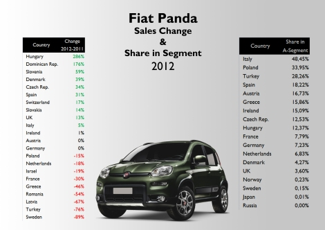 The new generation helped the model to increase its sales in some European markets, no matter the arrival of the VW Up!. Both generations allowed Fiat to control a big part of A-Segment sales in Italy, Poland, and Turkey (where city cars are extremely unpopular). Unlike in Italy, registrations in France, Germany and UK have to deal with many local competitors. Source: see at the bottom of this post.