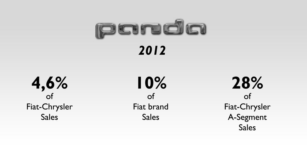 The Panda is a very important product for Fiat brand and for the group's presence in A-Segment.