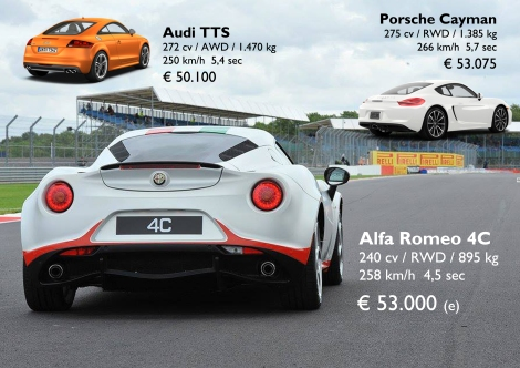 Clearly speaking the 4C is much more efficient than its rivals from Germany. It is expected to be priced at the same level of the Cayman, eventhough it has less horsepower. It will be an interesting competition. Prices for Italian market according to Omniauto.it. Source: Auto Katalog Auto-Motor-und-Sport, Omniauto.it, 4c.alfaromeo.com