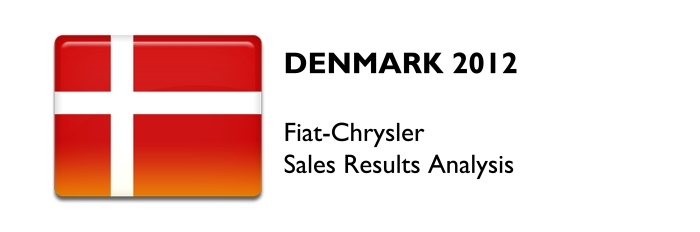 Denmark 2012