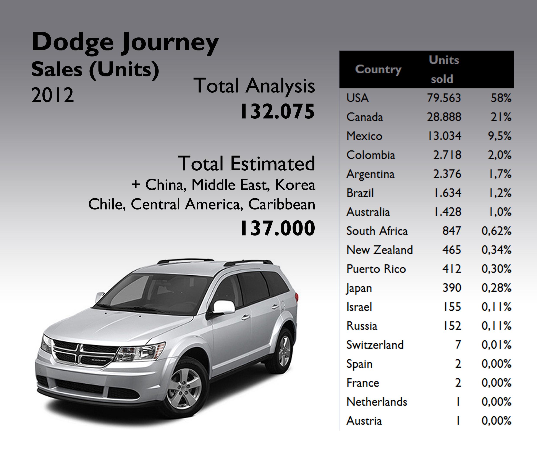 dodge journey 2012 full year analysis fiat group s world rh fiatgroupworld com 2014 dodge journey manual 2012 dodge journey manual start