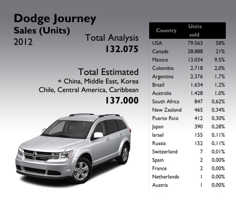 Dodge sold around 137.000 units of this Crossover. NAFTA market counted for 89% of that number. Source: see at the bottom of this post.