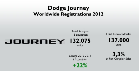 The analysis includes data for 18 countries. There is information about 2012/2011 change for only 11 countries, and there the Journey's registrations advanced 22%. This nameplate counts for 3,3% of Fiat-Chrysler total sales. Source: see at the bottom of this post.