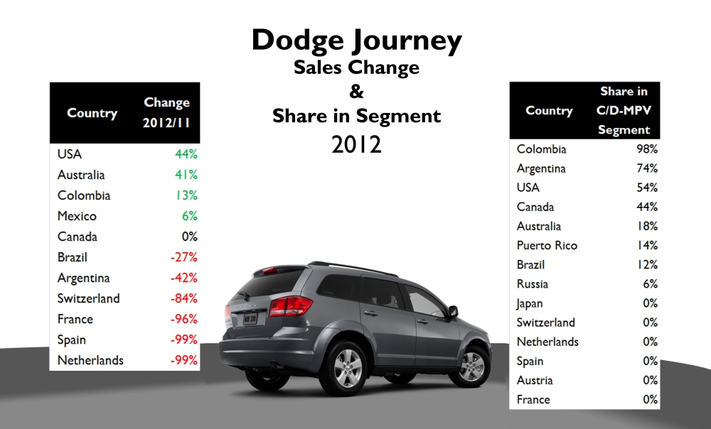 The good results are mainly explained by the good performance in USA. Its sales dropped in Europe as the company decided to sell it using Fiat logo. Very good penetration in Colombian and Argentinian small D-MPV segment. In USA and Canada it makes part of C-MPV. Source: see at the bottom of this post.