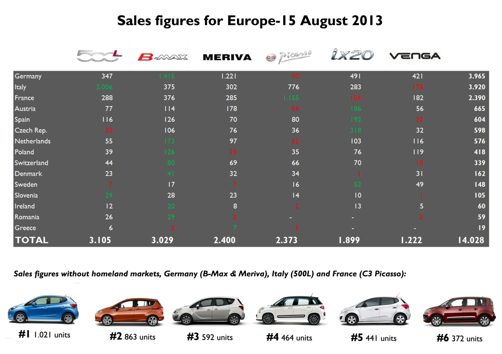 Estimated sales for the Fiat 500L and Citroën C3 Picasso in Germany and Sweden. Germany outsold Italy as the largest B-MPV market in Europe. Austria did the same with Spain, confirming the trend of big falls in Southern European markets during August against moderate drops in Northern Europe. The Hyundai ix20 has the most balanced sales in Europe, as it is the best-selling small MPV if Germany, Italy and France (the home markets for the Opel, Ford, Fiat and Citroën) are not included. Source: see at the bottom of this post.