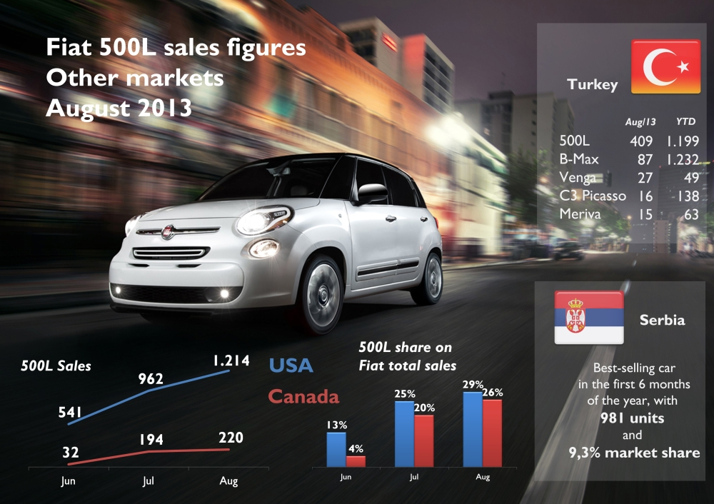 The 500L counted for 29% of Fiat sales in USA, and 26% in Canada. It allowed the brand to offset the 500 sales drop. It shined in Turkey ahead of all its rivals, and it was Serbia's best-selling car in 2013-H1. Source: see at the bottom of this post.
