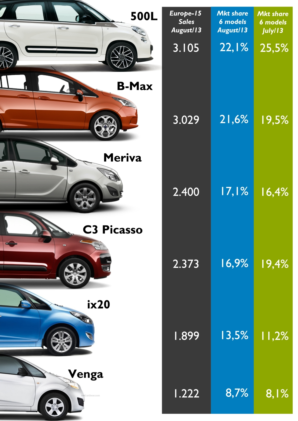 Sales figures for the Citroën C3 Picasso, Fiat 500L, Ford B-Max, Hyundai ix20, Kia Venga and Opel Meriva in Austria, Czech Republic, Denmark, France, Germany, Greece, Ireland, Italy, Netherlands, Poland, Romania, Slovenia, Spain, Sweden, and Switzerland, during August 2013. Estimated sales for Citroën C3 Picasso and Fiat 500L in Sweden and Germany. The 500L beats the B-Max for only some units, while the Meriva outsold the C3 Picasso. The Fiat and Citroën lose market share as their largest markets (Southern Europe) have larger falls during August than Northern European markets (where the B-Max, ix20 and Meriva rule). Source: see at the bottom of this post.