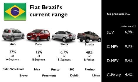 Fiat has a wide range of products in Brazil. However it is not present in SUV and mid size MPV and pickups. 2012 share numbers.