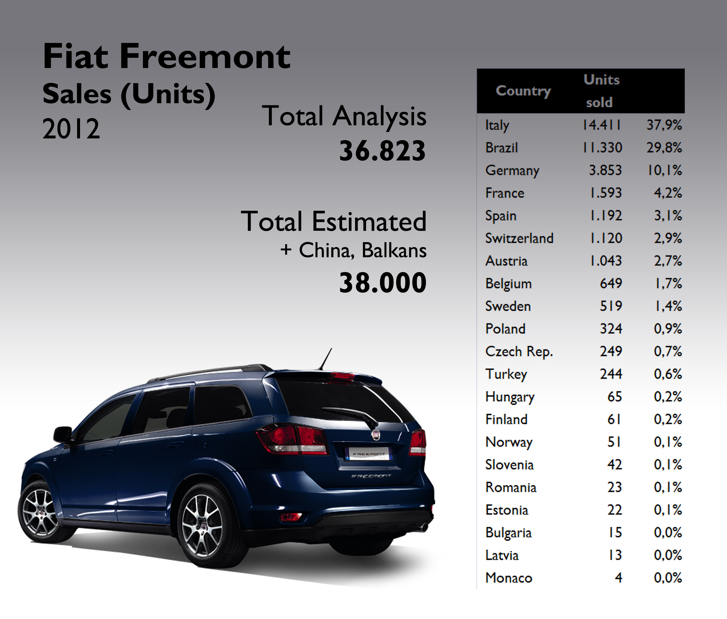 Fiat Freemont 2012 Full Year Analysis Fiat Group S World