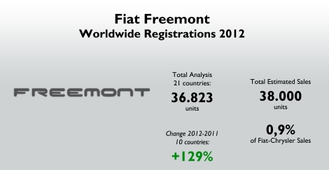 First full year on the market means a big jump in sales over 2011 figures. Source: see at the bottom of this post.