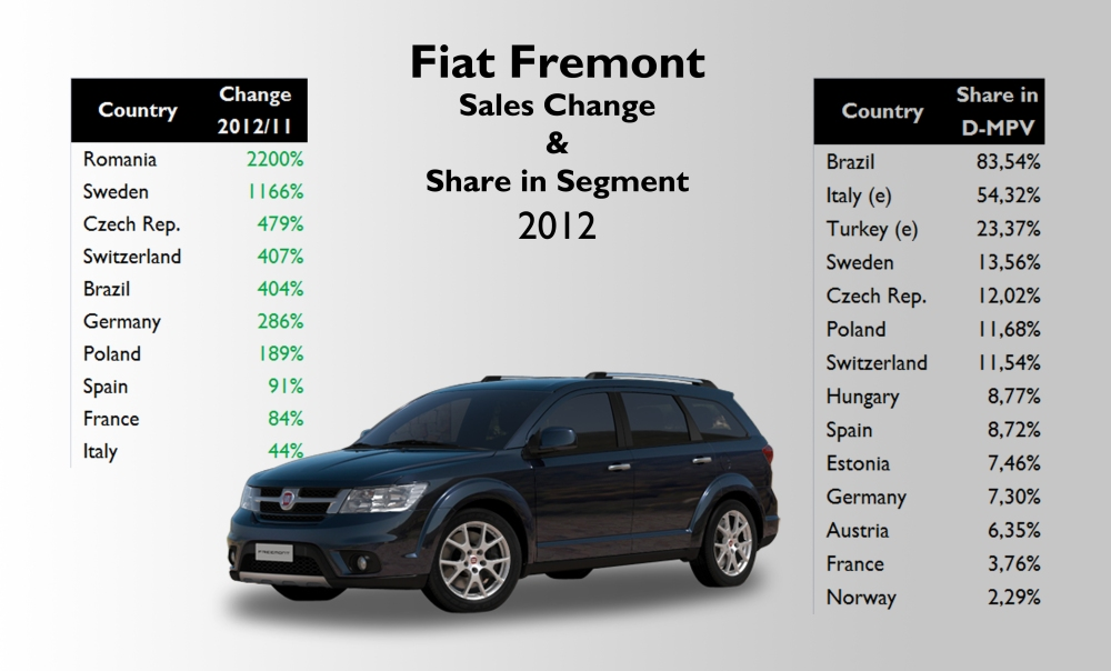 Notice the Freemont's big share in Brazilian, Italian, Turkish and many European D-MPV segments. Source: see at the bottom of this post.