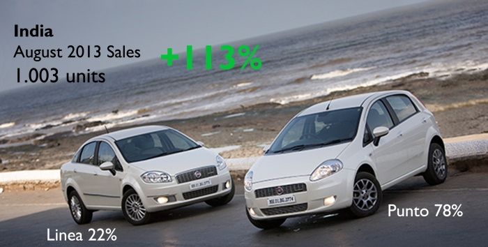 Even if it is a small number, only 0.55% market share, it was the first time since May 2012 that the company sees a 4-digit sales number. The Punto keeps its importance in the mix, no matter the Linea's upgrade. Source: Carsitaly.net and Team-BHP Forum