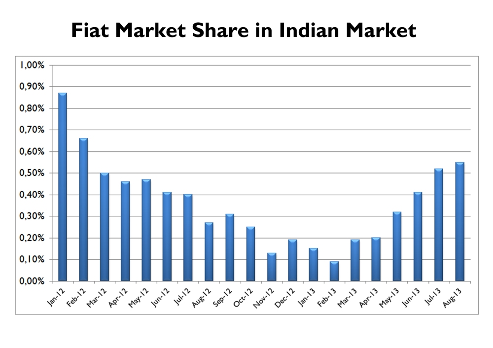 Despite current macro economic problems with continuously increasing fuel prices, high interest rates and a falling rupee, Fiat has been able to increase its market share from nothing to a marginal 0,55%. Notice that Skoda brand, which is somehow strong thanks to a wider range, sold 1.374 cars in August 2013, with 0,76% market share. In August 2012 it sold 1.789 units, with 1,04% share. Source: Team-BHP Forum