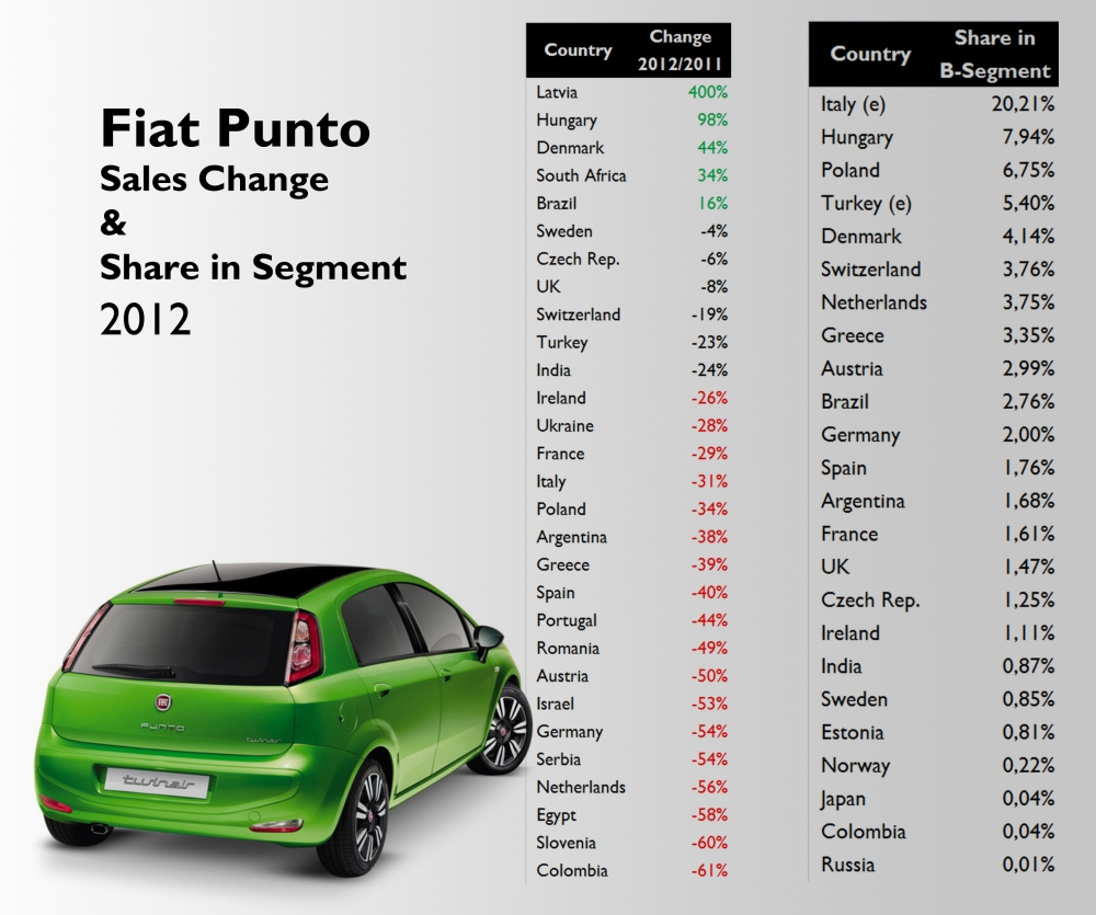 Negative growth in almost all of the markets. Notice that the Punto has a bigger market share in European mid-size markets than in larger ones. Source: see at the bottom of this post.