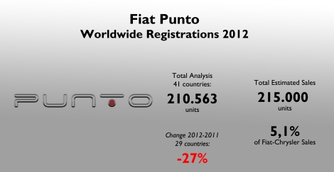 The Punto had the worst fall in the top-10 best-selling models of Fiat-Chrysler. However it is still an important product for the group's total sales. Source: see at the bottom of this post.