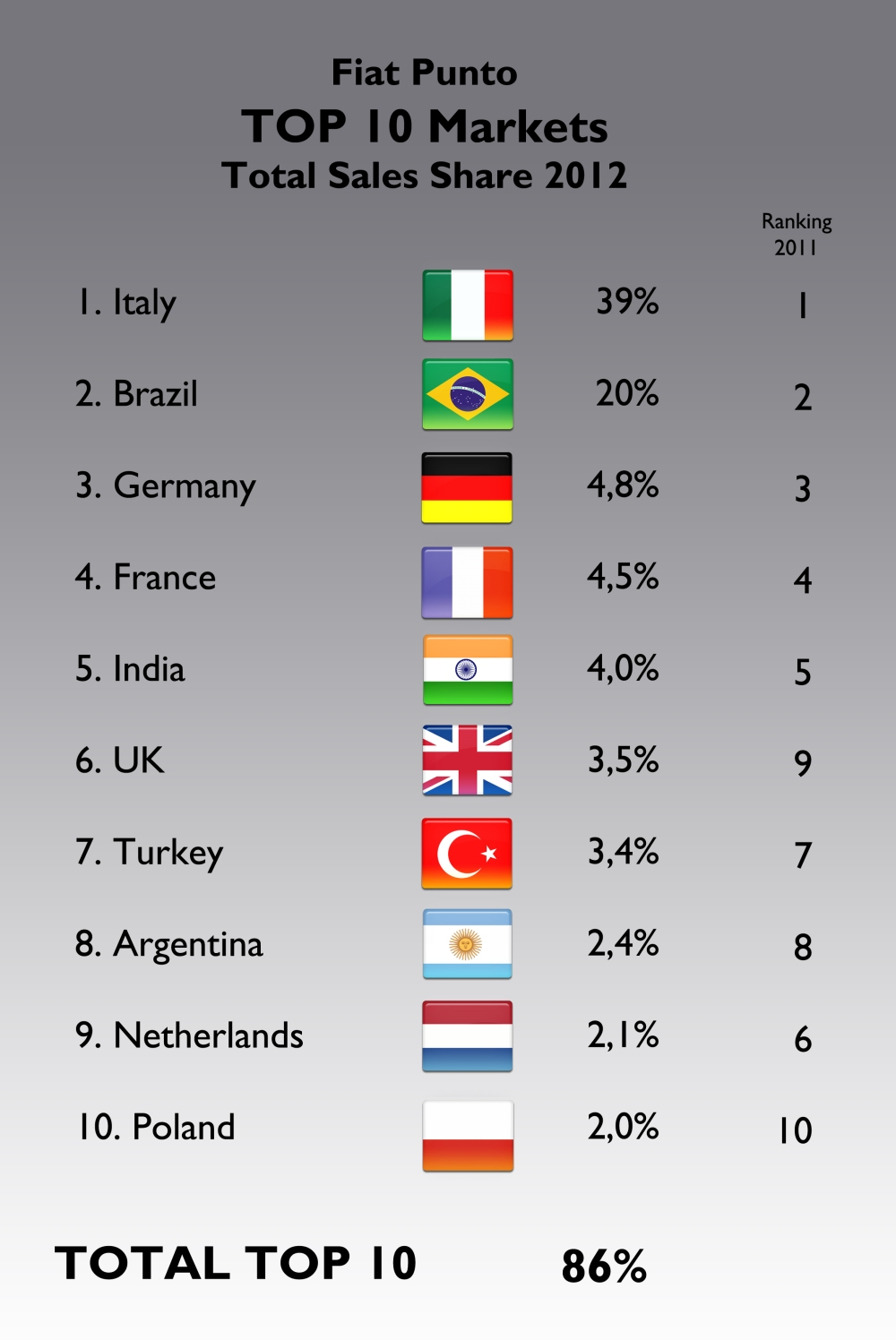 The top-10 markets for the Punto remained the same year-on-year. The only big change came from the Netherlands, where sales dropped a massive 56%, making the UK numbers to gain 3 positions in the ranking. No information for sales in Belgium during 2011 (this is an important market for the Punto). Source: see at the bottom of this post.