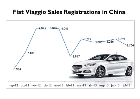 The Viaggio had a good start (which exceed analysts' forecast). Nevertheless its sales dropped in February (partly affected by the new year celebrations), to stabilize one month later around 3.000 units/month. It is very far from initial target. Source: Carsitaly.net