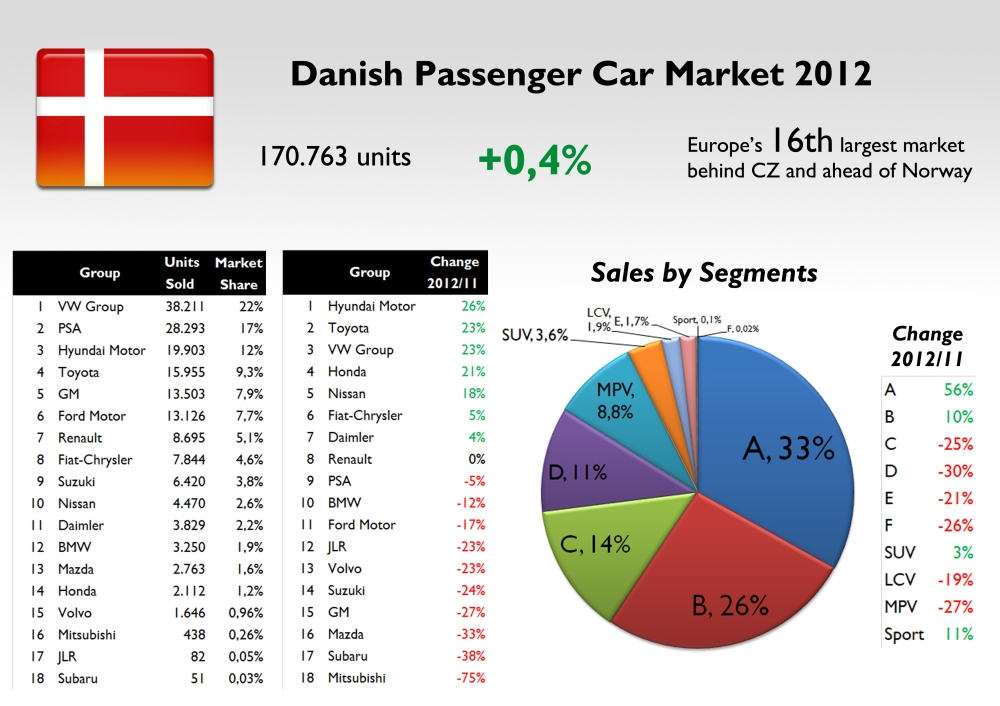 Hyundai, Toyota and VW Group were the best performers in the Danish car market. Fiat-Chrysler gained one position over Suzuki, mainly because of the new Panda. Users moved from MPV, D and C segments to smaller ones. Source: see at the bottom of this post.