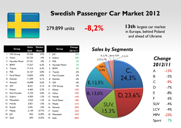 Even if it is the homeland of Volvo, VW Group beated it. Hyundai remains at a brilliant third position, ahead of the German premiums. Fiat-Chrysler has a very weak position. Source: see at the bottom of this post.