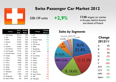 Switzerland is one of the markets with the highest share for VW Group. SUVs are now the most popular segment. Source: see at the bottom of this post.