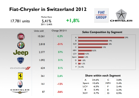 As usual, Fiat-Chrysler depends a lot on Fiat brand and its city-cars. Last year, despite Alfa Romeo's drop, the group sold a bit more than the previous one. Source: see at the bottom of this post.