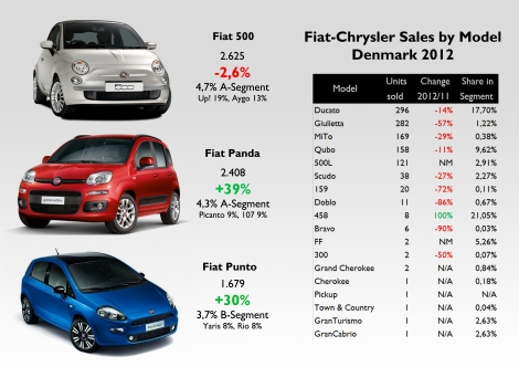 Good penetration of the Ducato and Ferrari 458 in their segments. The 500 and Panda are down in the city-cars ranking. Source: see at the bottom of this post.