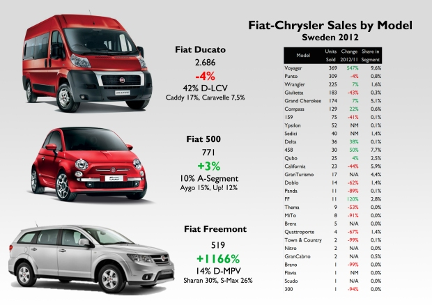 Notice that Chrysler origin models have a big share in the group's total sales (they count for 25% of sales). The Voyager ranks 4th, and the Alfa 159 was more popular than the Ypsilon or Panda. Source: see at the bottom of this post.
