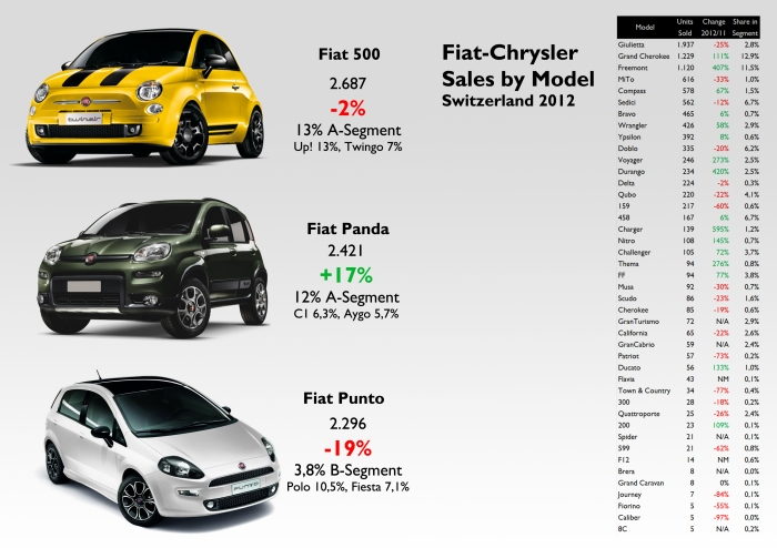 The Grand Cherokee is a key product for Fiat-Chrysler in Switzerland. Its share in E-SUV segment is 13%, as good as the 500 and Panda in A-Segment. The same for the Freemont in D-MPV segment. Source: see at the bottom of this post.