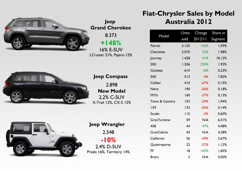 All Jeep products ranked first. The Grand Cherokee was the second best-selling large SUV! The Compass did quite well as a new product, while the Wrangler lost some positions. The Journey got 18% share on D-MPV segment. Source: see at the bottom of this post.