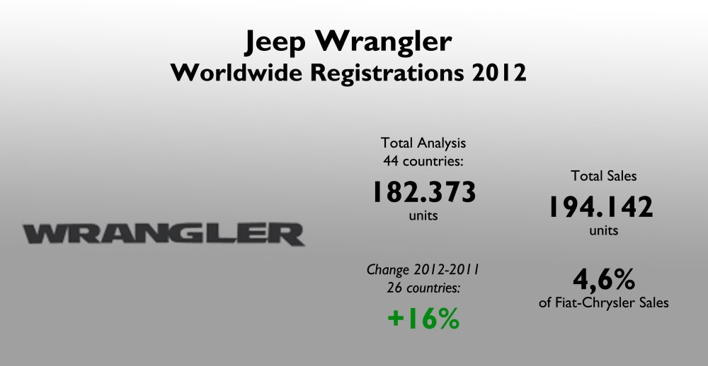 The Wrangler was Jeep's second best-selling model, behind the Grand Cherokee. Source: see at the bottom of this post.