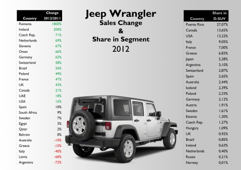 Estimated information for Italy, Mexico, and some countries in the Middle East. Notice the big share the Wrangler has in Puerto Rican D-SUV segment. It was the 6th best-selling car in that country. Source: see at the bottom of this post.