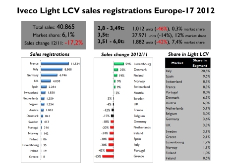 Iveco's share in this segment fell from 6,8% in 2011 to 6,1%. The main reason was Italian sales. Very good performance in small markets. Source: