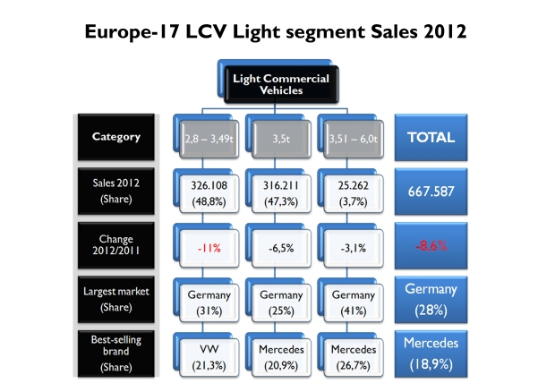 This chart shows the composition of Light Commercial Vehicle segment in Europe-17 during 2012. The 3 categories had sales drop. Germany is the largest market for all kinds. Mercedes leads. Source: