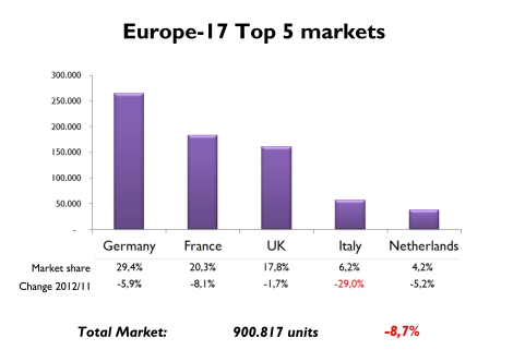 In 2012 Germany kept its pole position in European LCV market. Netherlands outsold Spain and became the 5th largest market. Italy had the worst fall among major markets, much more than overall market, down 8,7%. Source: Fiat Group's World data basis, UNRAE, ACEA, OICA
