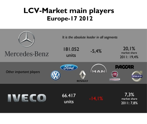Mercedes was the absolute leader of LCV market. Thanks to its strong dependence in Northern European markets (the healthy ones), it could rise its market share. Iveco suffered the consequences of Italian crisis. Source: Fiat Group's World data basis, UNRAE, ACEA, OICA