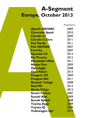 A-Segment Europe 2013