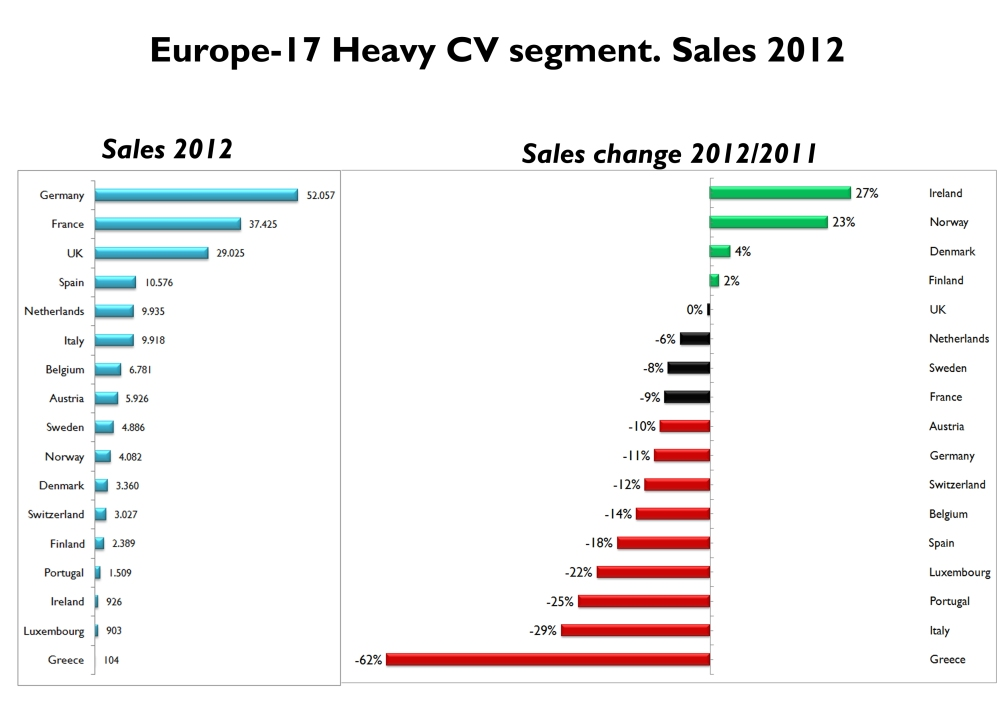 It was a very bad year in most of Western Europe markets. Sales fall that much in Italy that it was outsold by the Netherlands as the fifth largest market in Europe. Source: OICA, ACEA, UNRAE